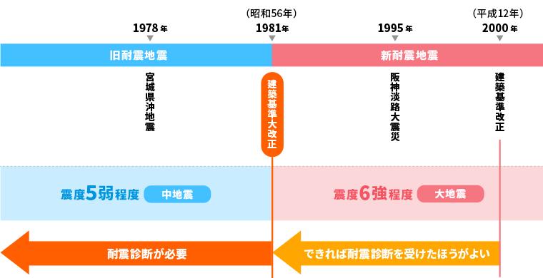 新耐震基準が定められた後に発生した大地震、1995年の阪神淡路大震災では、旧耐震の建物は30%弱が大破以上の被害を受けましたが、新耐震の建物は倒壊したケースは